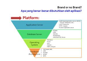 Brand no Brand Pengadaan TI